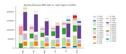 Mindfacory: Verkäufe von AMD und Intel im Vergleich