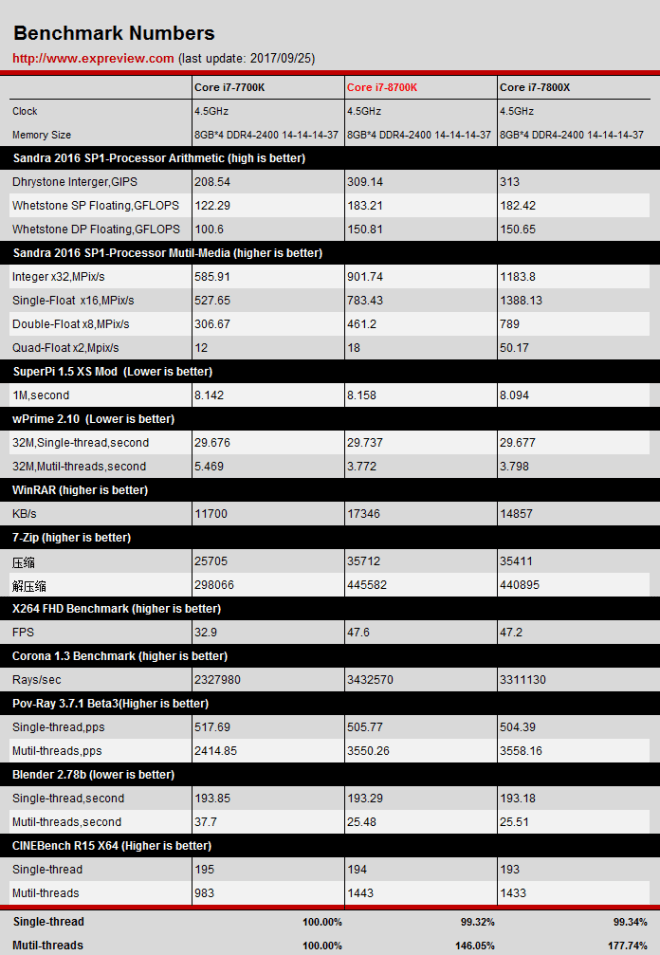 Intel Core i7-8700K Coffee Lake