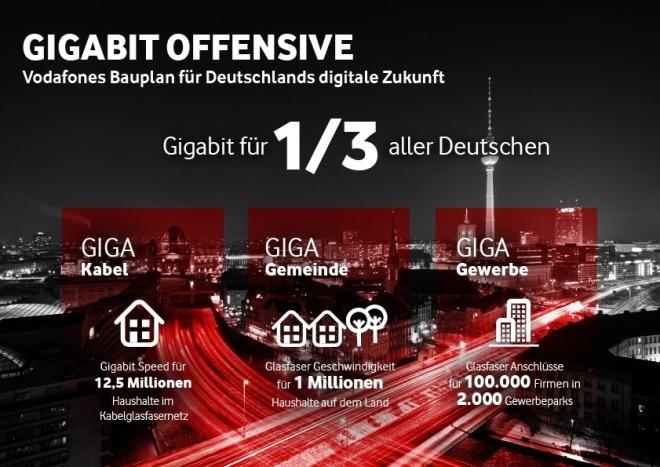 Vodafone Gigabit Offensive