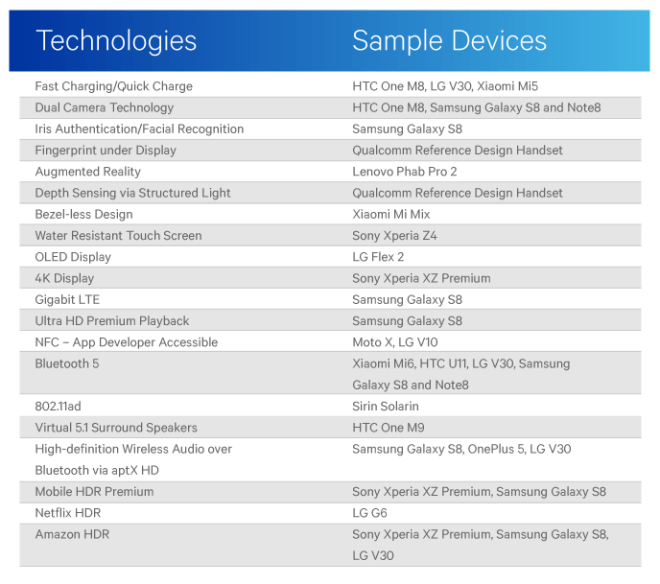 Qualcomm vs. Apple: Innovations-Liste
