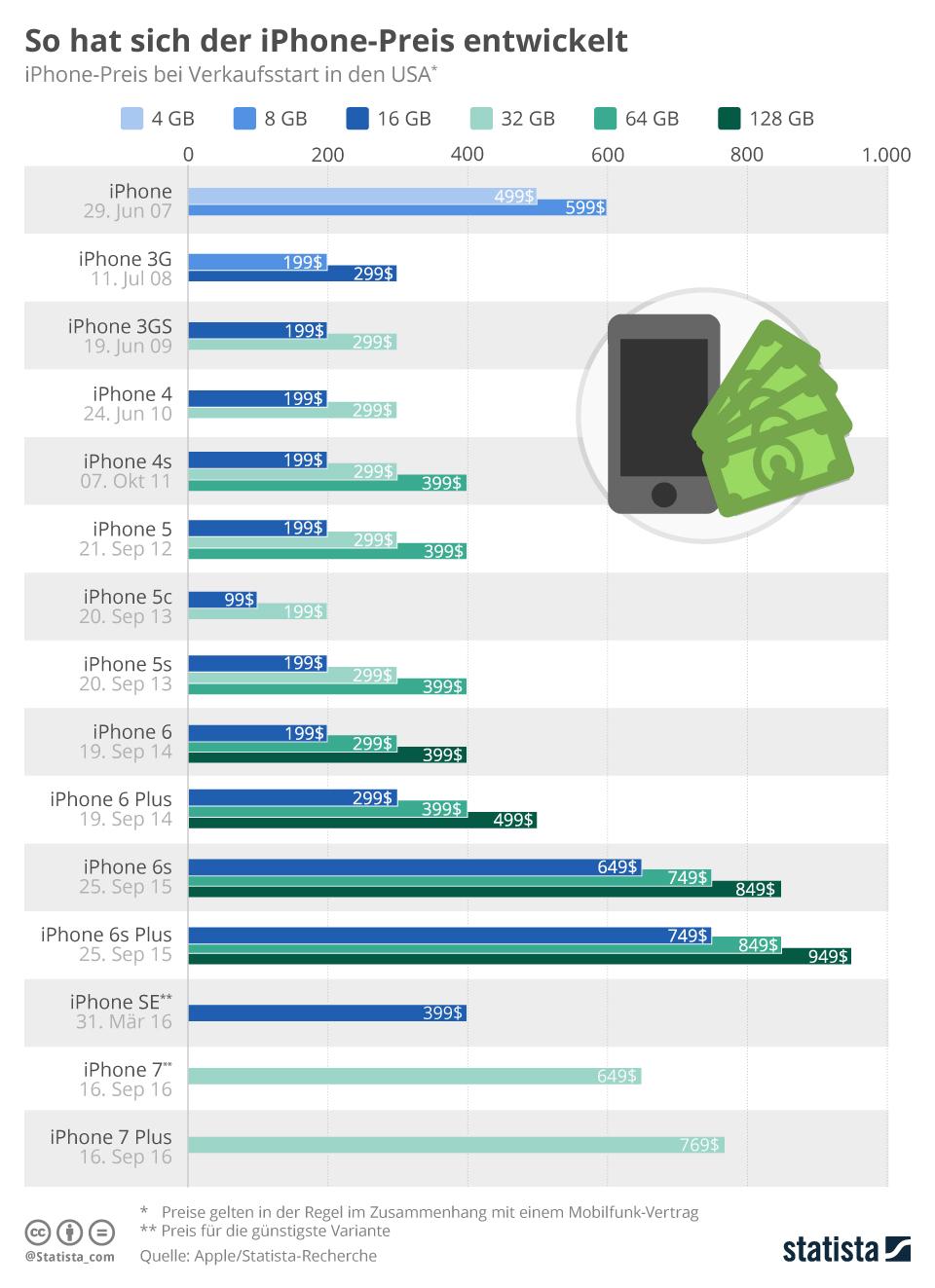 So hat sich der iPhone-Preis entwickelt