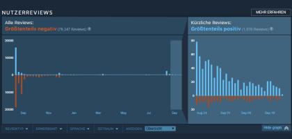Steam: Timeline der Nutzer-Wertungen
