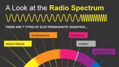 Funkwellen-Spektrum