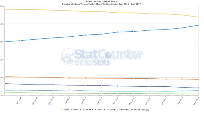 StatCounter: Betriebssysteme im September 2017