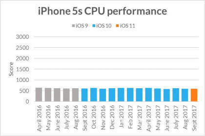 Futuremark iPhone-Benchmarktest