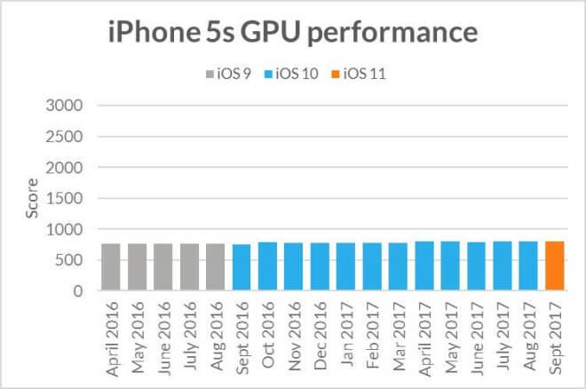 Futuremark iPhone-Benchmarktest