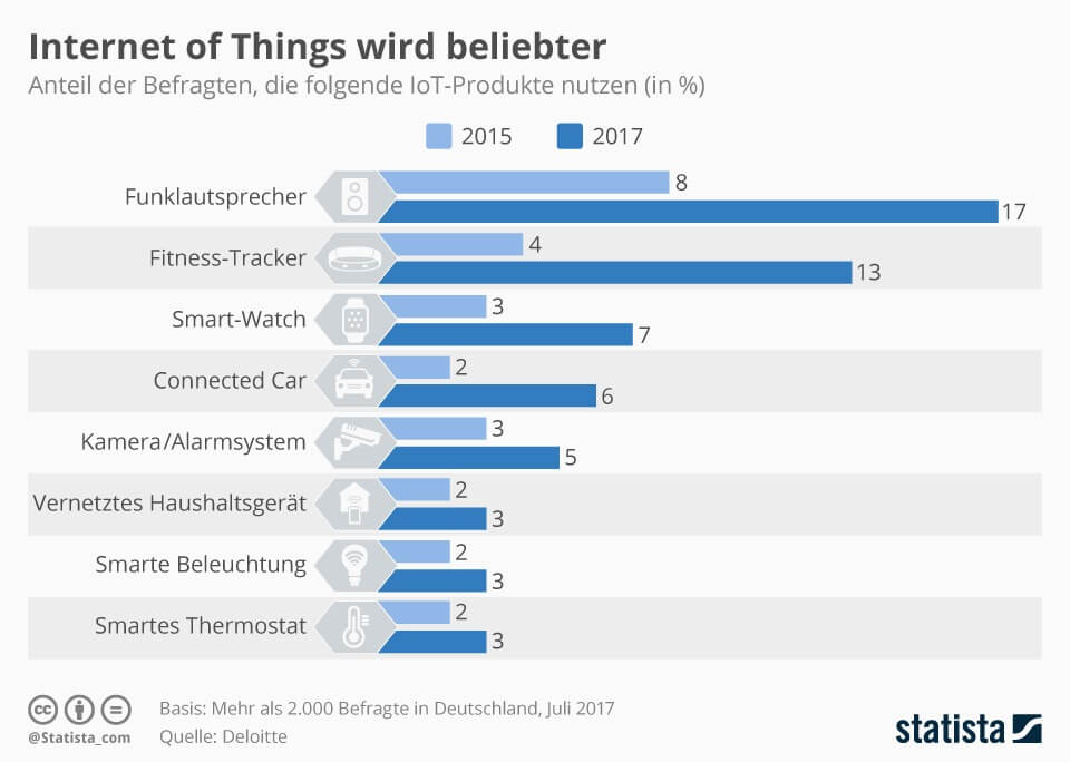 Internet of Things (IoT) wird immer beliebter