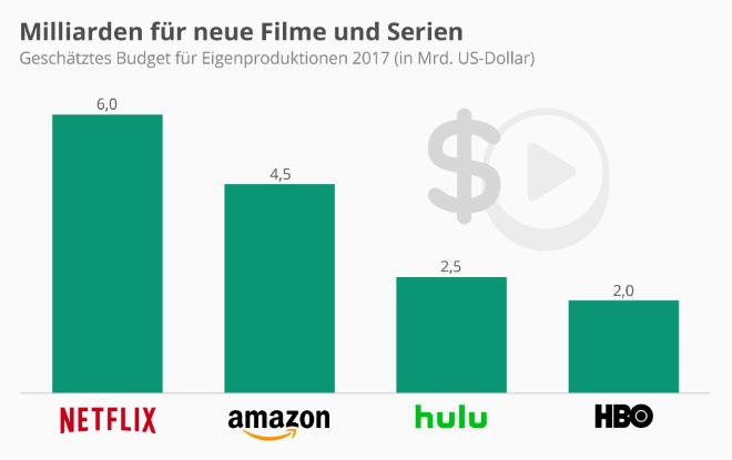Milliarden für neue Filme und Serien
