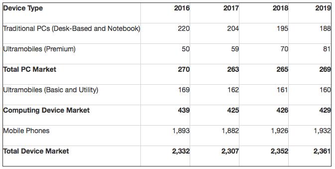 Gartner: Hardware-Markt-Prognose