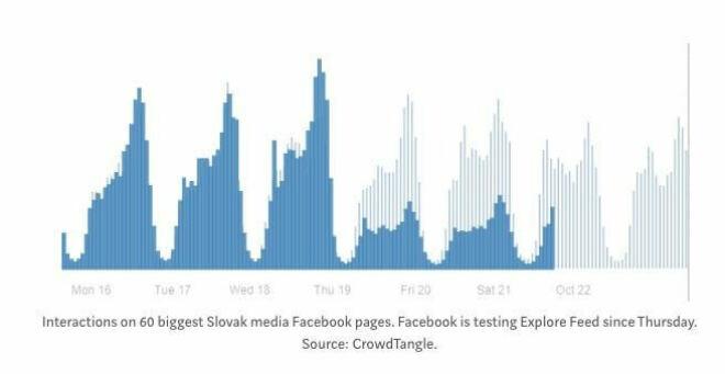 Verfallende Facebook-Interaktionen