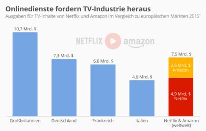 Onlinedienste fordern TV-Industrie heraus