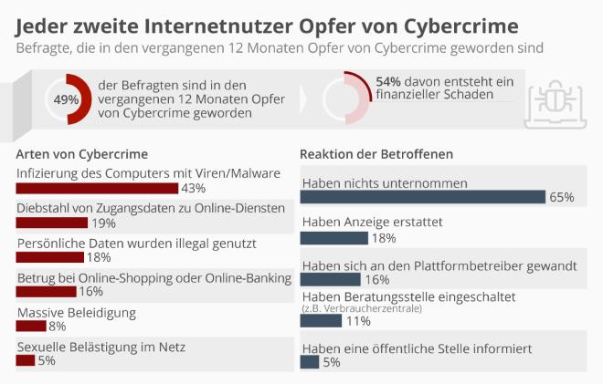 Jeder zweite Internetnutzer wurde schonmal Opfer von Cybercrime