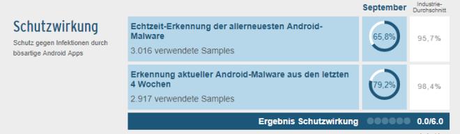 AV-Test: Antivirus-Programme für Android (September 2017)