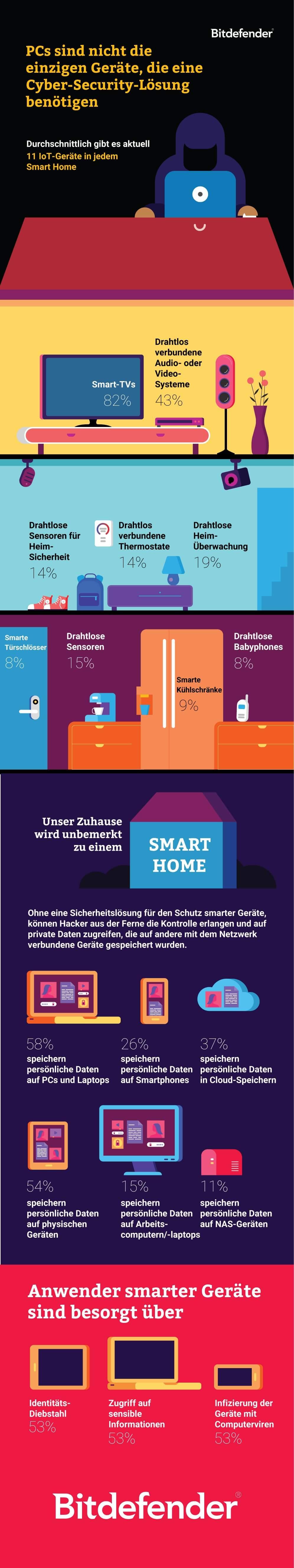 Nachholbedarf bei der Sicherung des Smart Homes