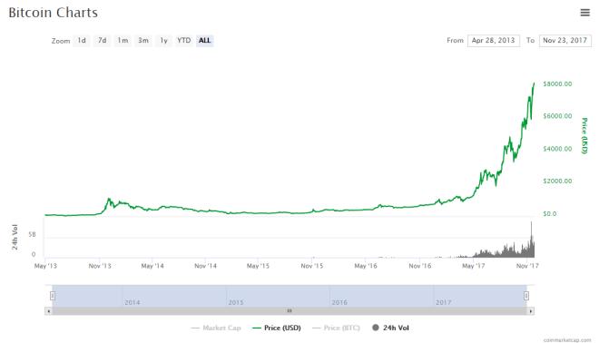 Bitcoin durchbricht Marke von 7000 Dollar