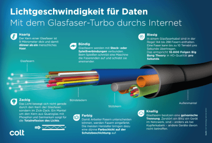 Mit dem Glasfaser-Turbo durchs Internet