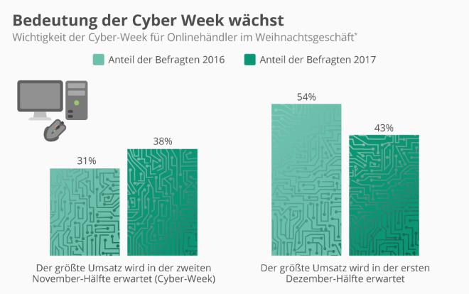 Cyber Week für Onlinehändler immer wichtiger