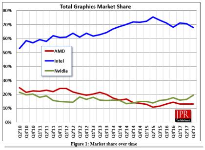 Marktanteil Grafikchips