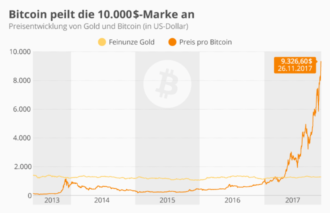 Bitcoin peilt die 10.000$-Marke an