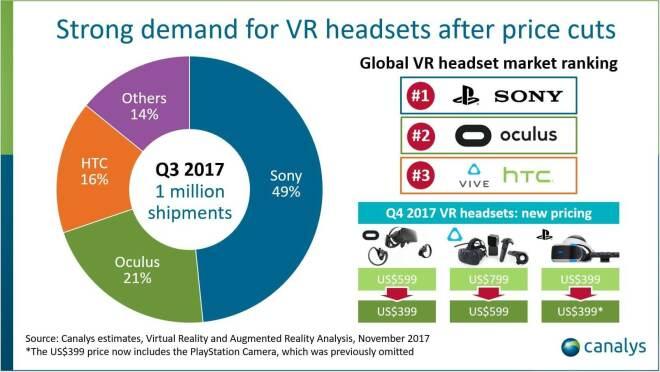 VR Headsets: Verkaufszahlen Q3 2017