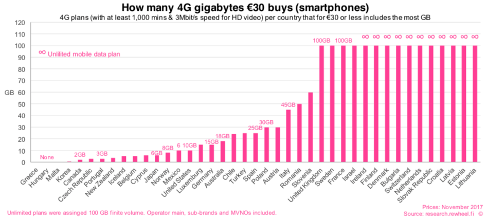 Mobilfunk: Datenvolumen pro 30 Euro