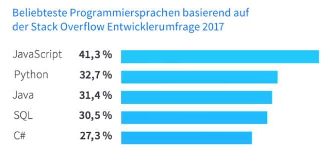 Stack Overflow Statistiken