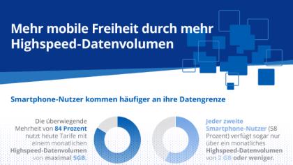 Mobile Freiheit durch mehr Highspeed-Datenvolumen