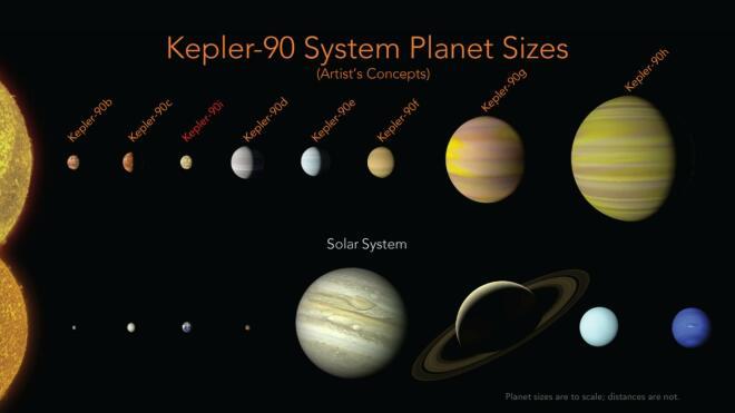 NASA: Entdeckung von Kepler-90i