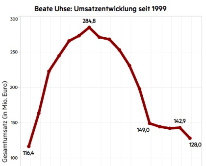 Beate Uhse: Umsatzentwicklung