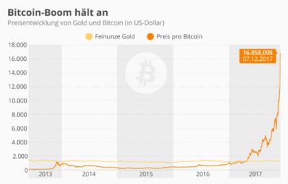 Bitcoin-Boom hält an