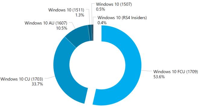 AdDuplex: Windows 10 Verbreitung Dezember 2017