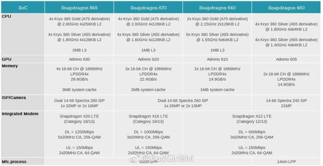 Qualcomm Snapdragon 460, 640 und 670