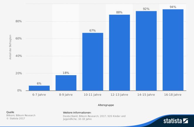 Smartphone-Besitz Kindern und Jugendlichen in Deutschland 2017
