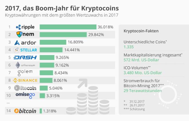 2017, das Boom-Jahr für Kryptocoins