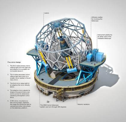 ESO: Extremely Large Telescope