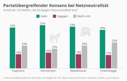 Parteiübergreifender Konsens bei Netzneutralität