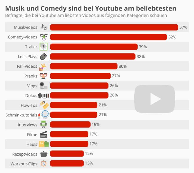 Musik und Comedy sind bei Youtube am beliebtesten