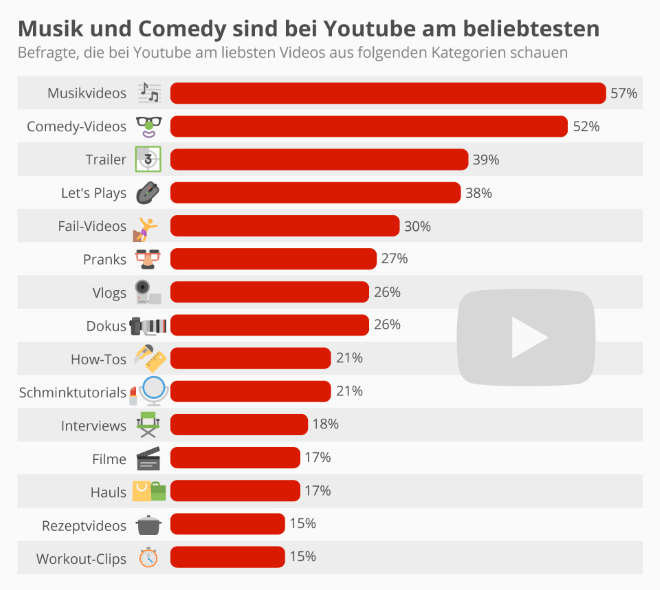 Music and comedy are the most popular on Youtube