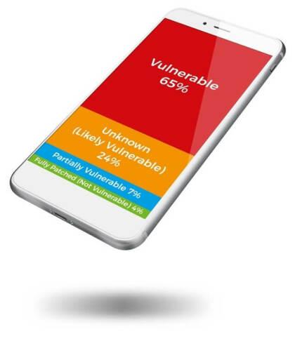 Meltdown: Patches auf Mobile-Geräte