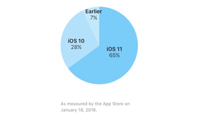 iOS 11 und Android: Versionsverbreitung Januar 2018