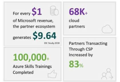 Microsofts Partner-Geschäft