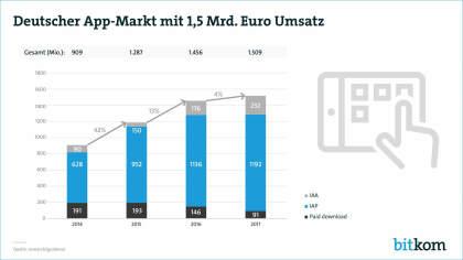 Deutscher App-Markt 2017