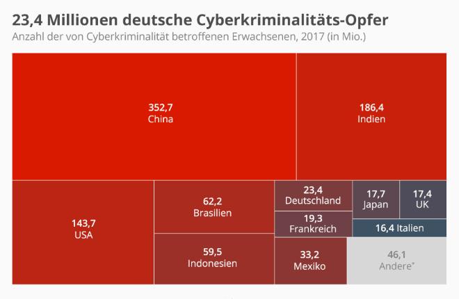 23,4 Millionen deutsche Cyberkriminalitäts-Opfer
