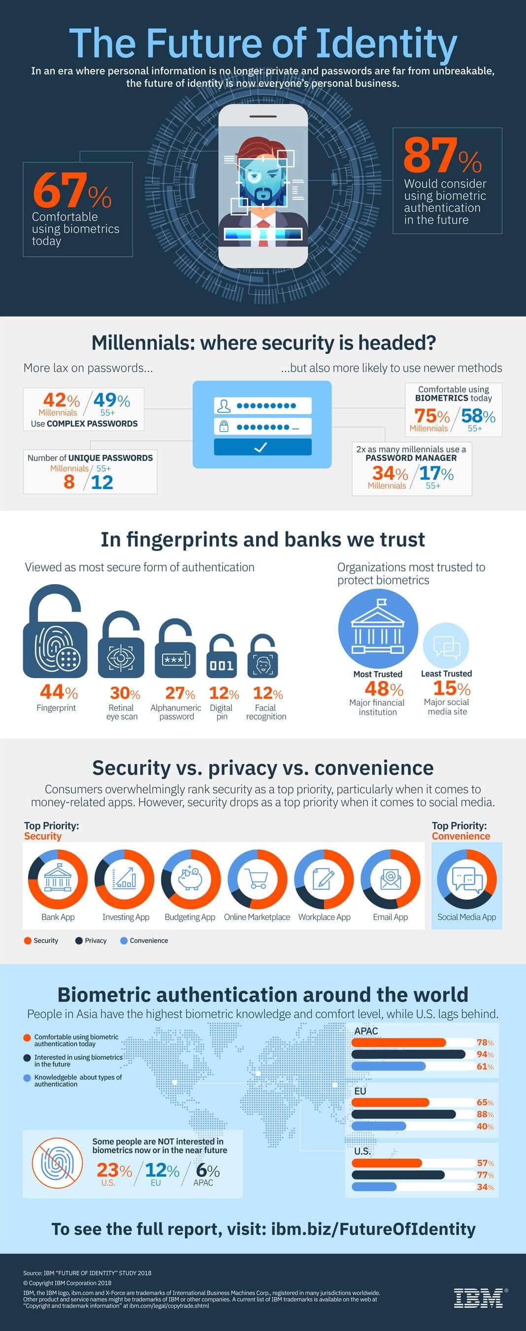 Studie fragt: Passwort oder biometrische Authentifizierung?