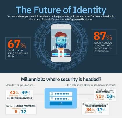 Studie fragt Passwort oder biometrische Authentifizierung