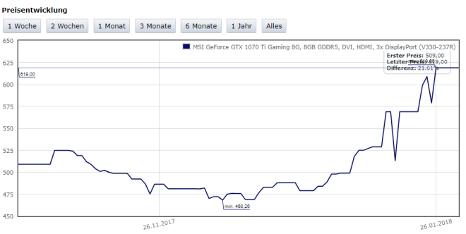 Preisentwicklung Grafikkarten