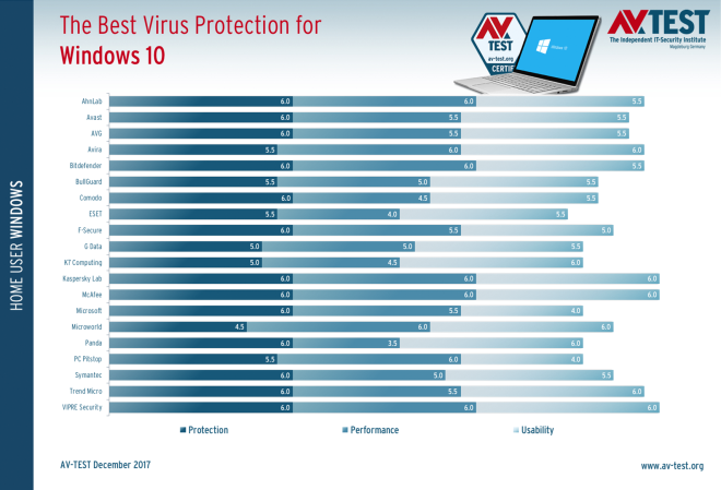 AV-Test: Antivirus-Programme für Windows 10 (Nov./Dez. 2017)