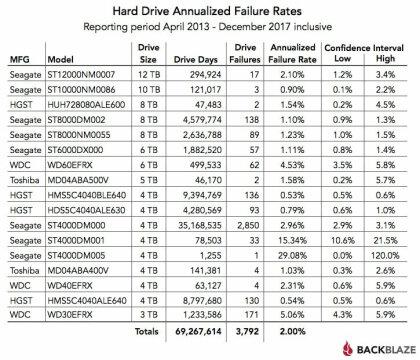 Blackblaze: HDD-Statistiken 2017