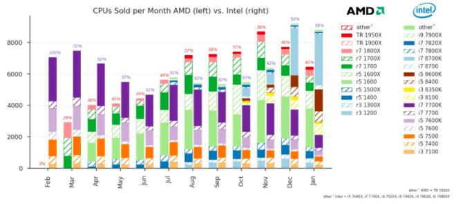 Mindfactory: CPU-Verkaufsdaten