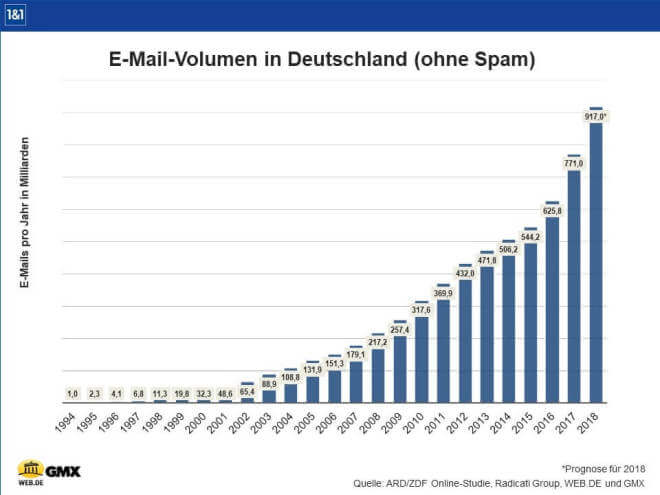 E-Mail-Volumen in Deutschland 2017